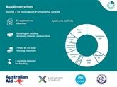 Vietnam - Australie : programme de partenariat pour l'innovation