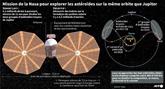Lucy, la première mission de la Nasa vers les astéroïdes troyens, décolle samedi 16 octobre
