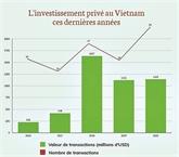 Les investissements privés en très forte croissance