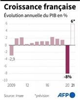 La croissance française devrait atteindre 6% cette année, selon l'Insee