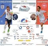 Euro : Italie - Espagne et Angleterre - Danemark, ballon rond et carré d'as