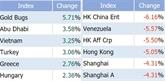 Bourse : l'indice VN-Index ne connaît pas la crise