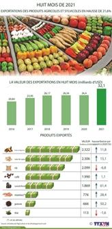 Produits agricoles, forestiers et aquatiques : 32,1 milliards d'USD d'exportations