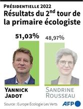 Yannick Jadot sera le candidat des écologistes à la présidentielle