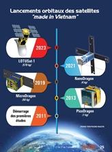 Le microsatellite : les premiers résultats du Vietnam