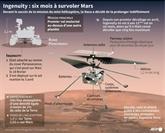 Après six mois sur Mars, l'hélicoptère de la NASA a atteint des sommets
