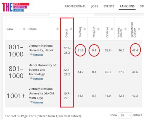 Trois universités vietnamiennes dans le classement du Times Higher Education