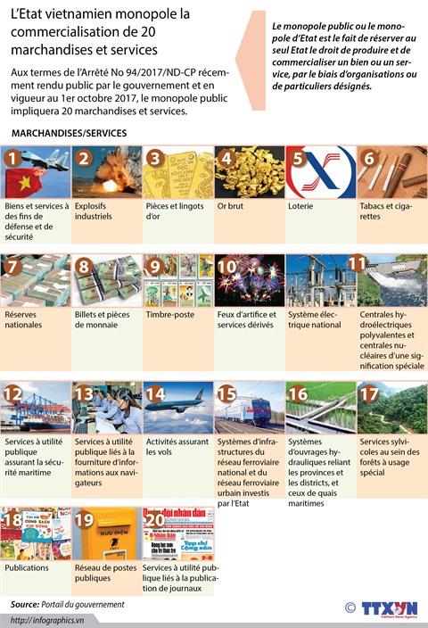 L Etat Vietnamien Monopole La Commercialisation De 20 Biens