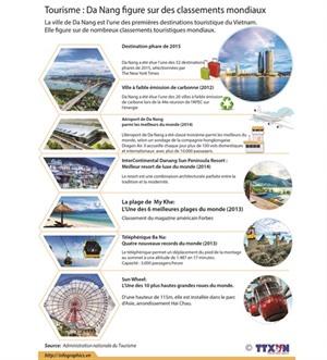 Tourisme : Dà Nang figure sur des classements mondiaux